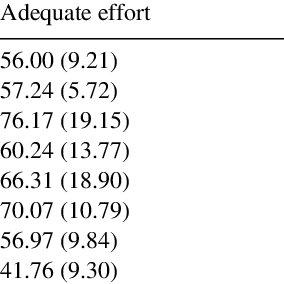 (PDF) Psychological Characteristics of Individuals Who Put