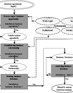 State flow diagram for ethical business decisi on making also download rh researchgate