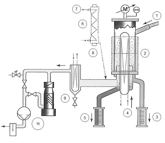Schematic diagram of evaporator; (1) Feed; (2) Electric