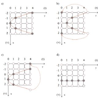 (PDF) The Recognition of Polynomial Position and