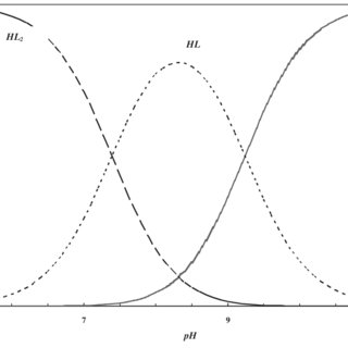 Potentiometric pH-titration curves for the Effortil and