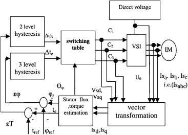 Block diagram of the induction motor drive system based on