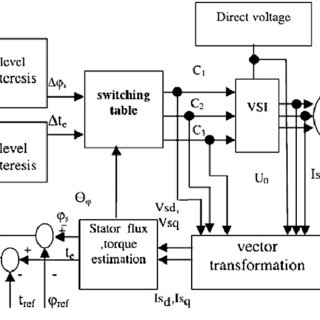 (PDF) Adaptive neuro-fuzzy control of an induction motor