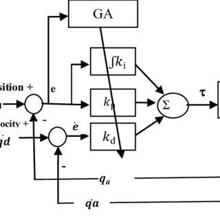 (PDF) Trajectory Tracking Control for Robot Manipulator