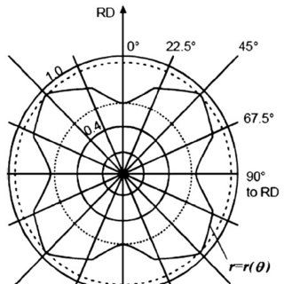 Schematic view of the shape and dimension of the mold