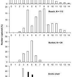 age distribution of perch perca fluviatilis roach rutilus rutilus burbot [ 850 x 1462 Pixel ]
