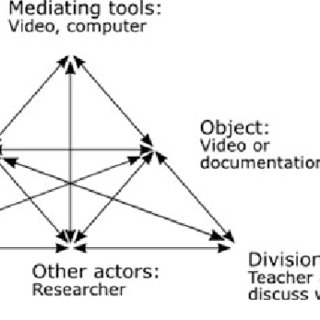 (PDF) An Activity Theory View on Learning Studies