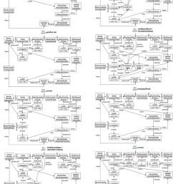 refined soa specific transformation sequence for the smartcar scenario [ 850 x 1142 Pixel ]