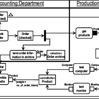 (PDF) Process modeling using UML