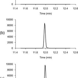 (PDF) Determination of Rodenticide