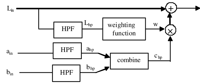 is a block diagram of the new method. The input color