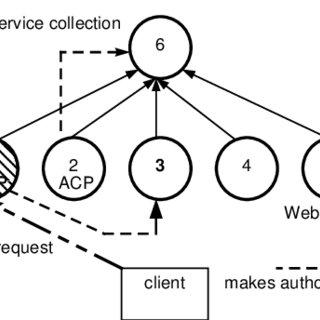 Example scenario of distributed access control processor