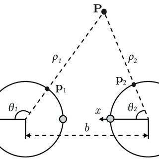 Catadioptric panoramas: Parabolic mirror with orthographic
