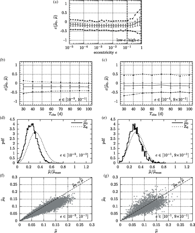 Semicoherent short-segment regime: results for metric