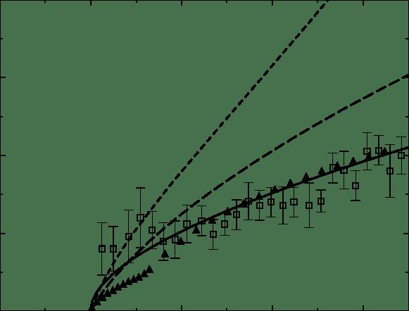 diagram with emg eq