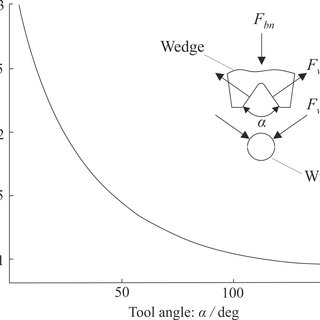 Wear processes in the v-groove of the wedge (top) and the
