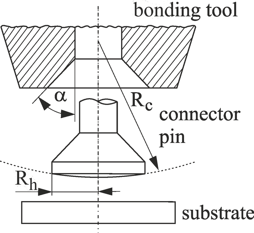 Design of the bonding tool and the connector pin with an