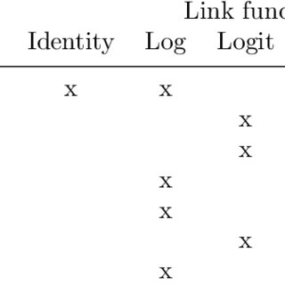 Possible combinations of link functions and distributions