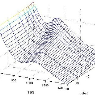 Comparison of pressure versus crank angle inside