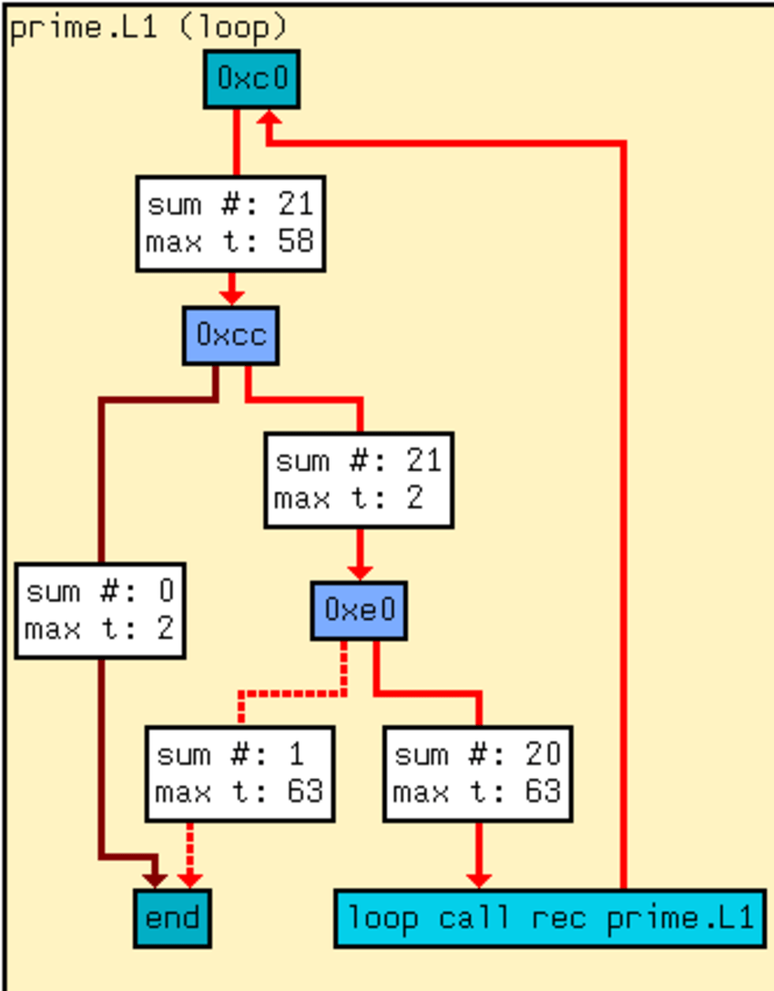medium resolution of t5 8 block diagram wiring library basic block graph in a loop with timing information