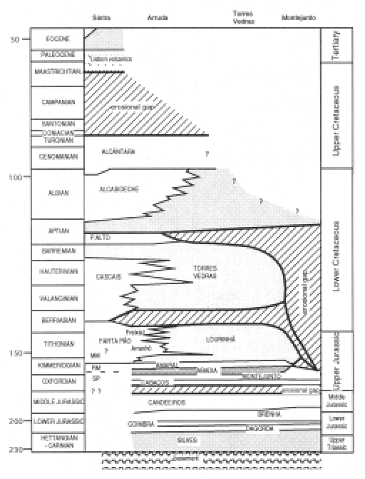 - Lithostratigraphic succession of the Lusitanian Basin