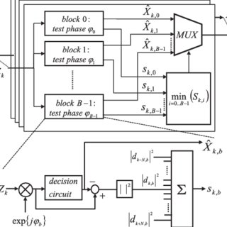 (PDF) Synchronous Demodulation of Coherent 16-QAM with