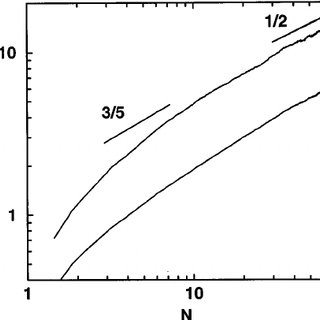 Root-mean-square radius of gyration vs chain length of a