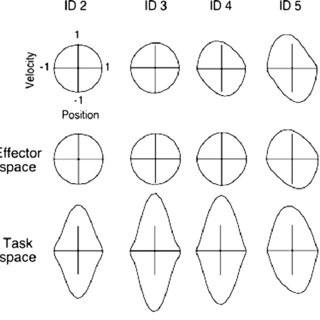 (PDF) Non-linear gaining in precision aiming: Making Fitts