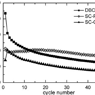 Force separation curve with scheme of evaluation of