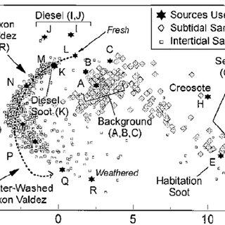 (PDF) Source Characterization of Polycyclic Aromatic