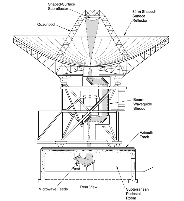 34-meter Beam Waveguide Antenna with Mirror Configuration
