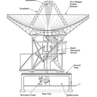 (PDF) Uplink and Downlink Electronics Upgrades for the