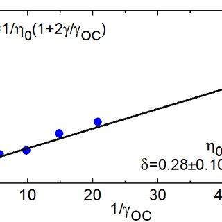 (PDF) Watt-level Tm:LiYF4 channel waveguide laser produced
