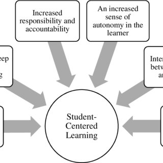 (PDF) EXPLORING THE CONCEPT OF REFLECTIVE PRACTICE IN THE