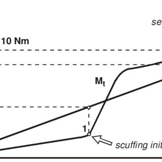 (PDF) The New Methods for Scuffing and Pitting