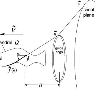 Braiding machine (schematically). Figure 2. Yarn supply in