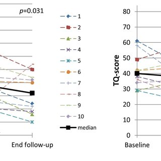 Subject-specific Residual Inhibition (left graph