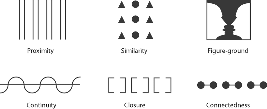Gestalt Principles present how we perceive objects and