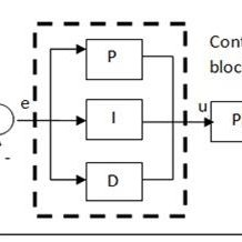 1: A Block diagram of a bidirectional DC-DC converter