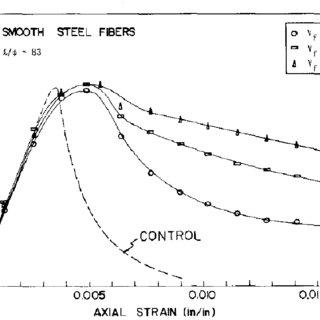 (PDF) Behavior and Design of High-Performance Fiber