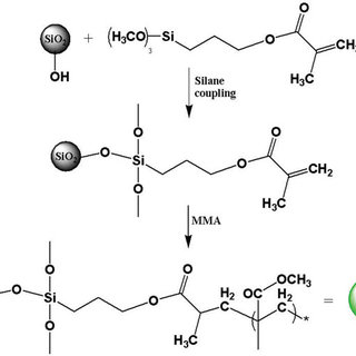The reaction of silane coupling agent with the hydroxyl