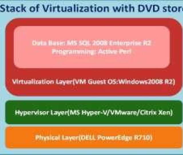 The Stack Of Virtualization In Dvdstore