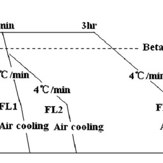 (PDF) Effect of microstructure on deformation behavior of
