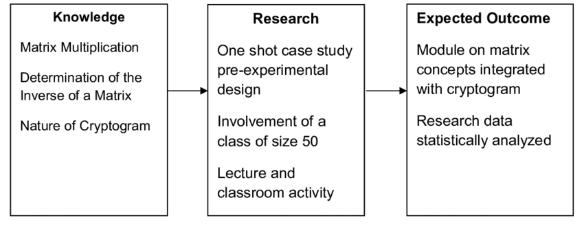 Conceptual framework of the study Conceptual Framework Input Process Output | Download Scientific Diagram