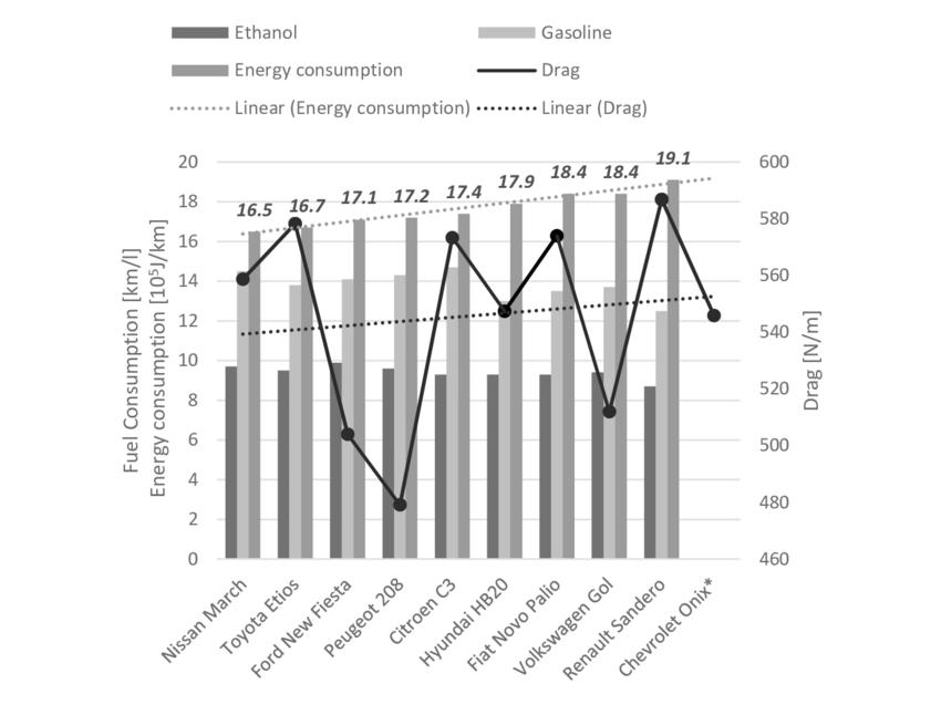 9: Comparison of fuel consumption (ethanol and gasoline
