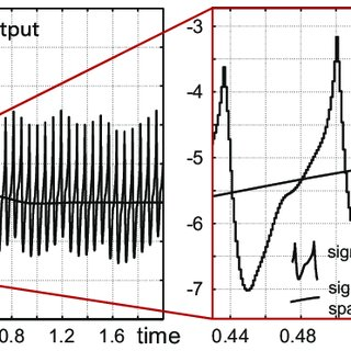 (PDF) Nonlinear dynamical model of Costas loop and an