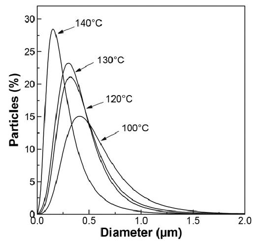 Effect of precipitation temperature on cromolyn sodium