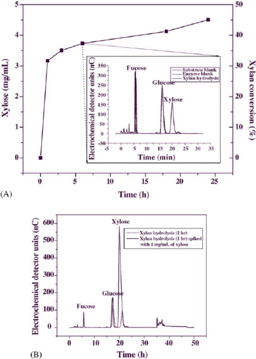 hight resolution of regression analyses of sc for hydrolysis of softwood samples vs download scientific diagram