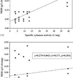 regression analyses of msr for hydrolysis of softwood samples vs specific xylanase activity without  [ 850 x 1425 Pixel ]