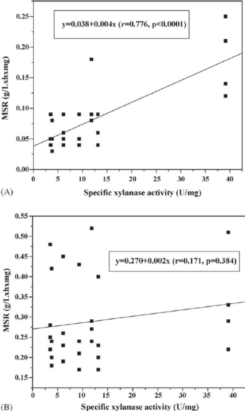 small resolution of regression analyses of msr for hydrolysis of softwood samples vs specific xylanase activity without